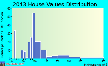 Campbellsburg home values distribution