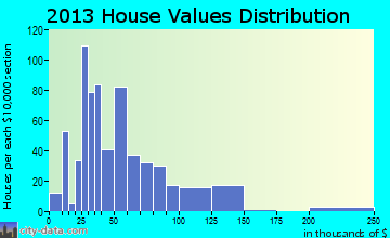 Catlettsburg home values distribution