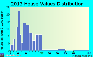 Centertown home values distribution