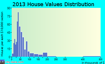 Clay home values distribution