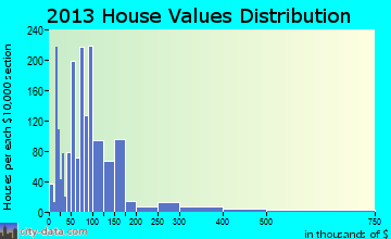 Corbin home values distribution