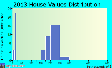 Creekside home values distribution