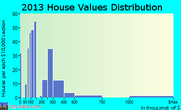 Crescent Springs home values distribution