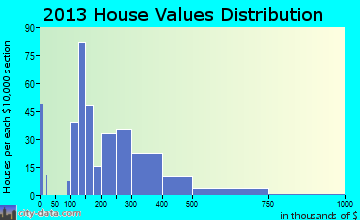 Crestwood home values distribution