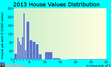 Dawson Springs home values distribution