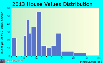 Drakesboro home values distribution