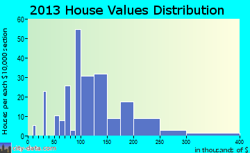 Dry Ridge home values distribution