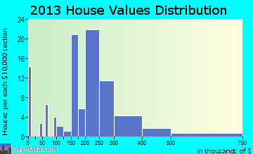 Farm Loop home values distribution