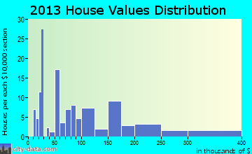 Fort Yukon home values distribution