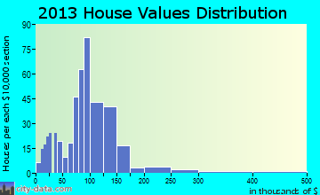 Eminence home values distribution
