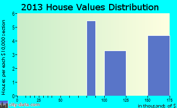 Four Mile Road home values distribution