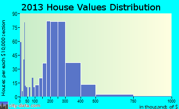 Fishhook home values distribution