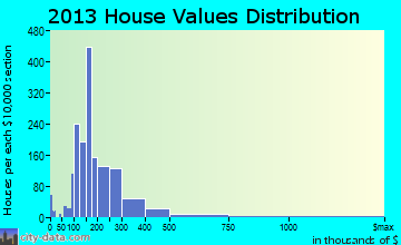 Fort Thomas home values distribution