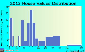 Frenchburg home values distribution