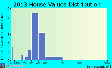 Glenview Hills home values distribution