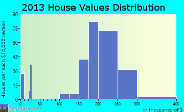 Graymoor-Devondale home values distribution