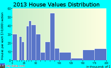 Guthrie home values distribution