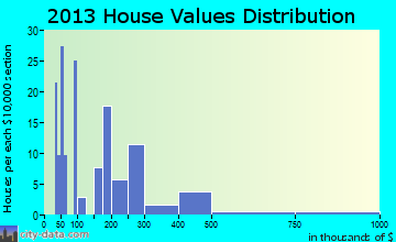 Funny River home values distribution
