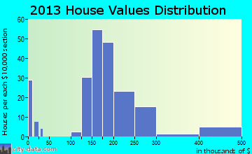 Hebron Estates home values distribution