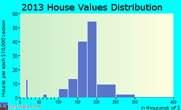 Hollow Creek home values distribution
