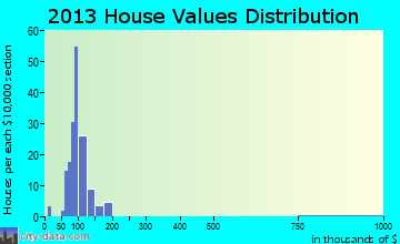 Hollyvilla home values distribution
