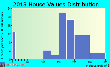 Hurstbourne Acres home values distribution