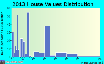 Inez home values distribution