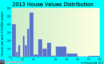 Island home values distribution