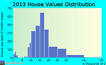 Jeffersontown home values distribution
