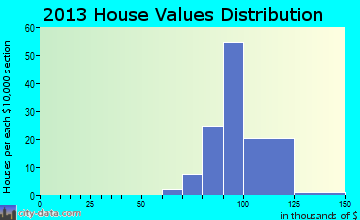 Keeneland home values distribution