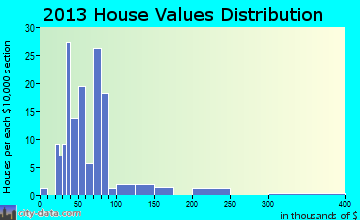 Kevil home values distribution