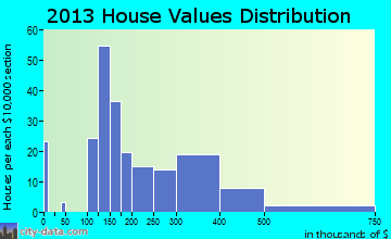 Lakeside Park home values distribution