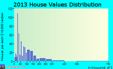 Louisa home values distribution