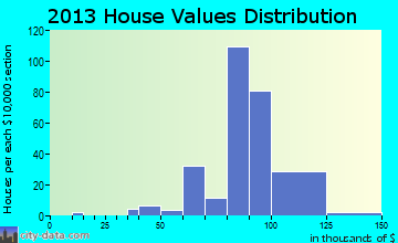 Lynnview home values distribution