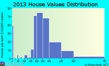 Gateway home values distribution