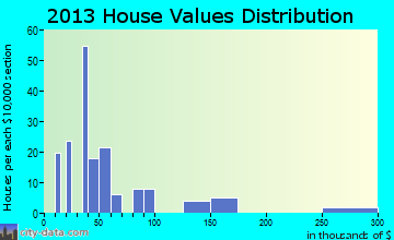 McKee home values distribution