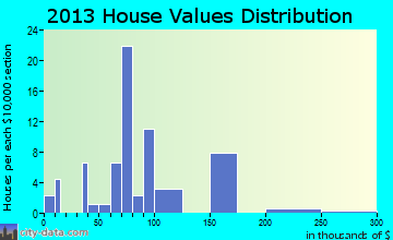 Mackville home values distribution