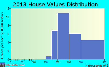 Manor Creek home values distribution