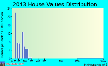 Glennallen home values distribution