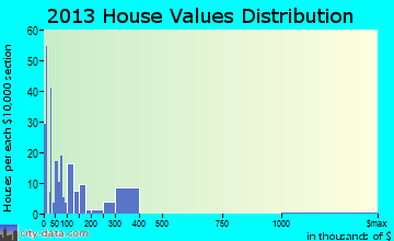 Milton home values distribution