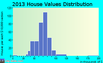 Minor Lane Heights home values distribution