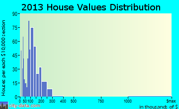 Morehead home values distribution
