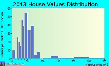 Mortons Gap home values distribution