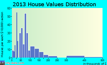 Munfordville home values distribution