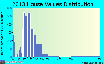 Nicholasville home values distribution