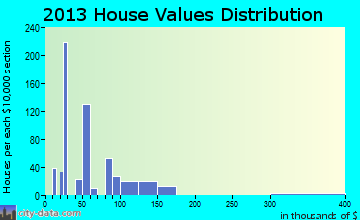 North Corbin home values distribution