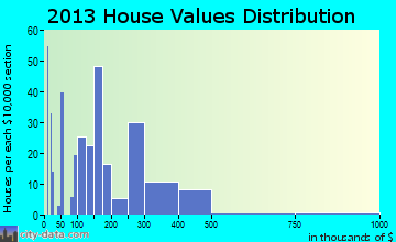 Haines home values distribution