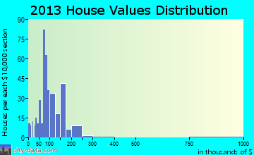Owingsville home values distribution