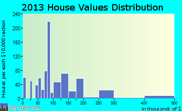 Paintsville home values distribution