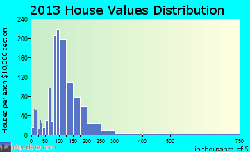 Paris home values distribution